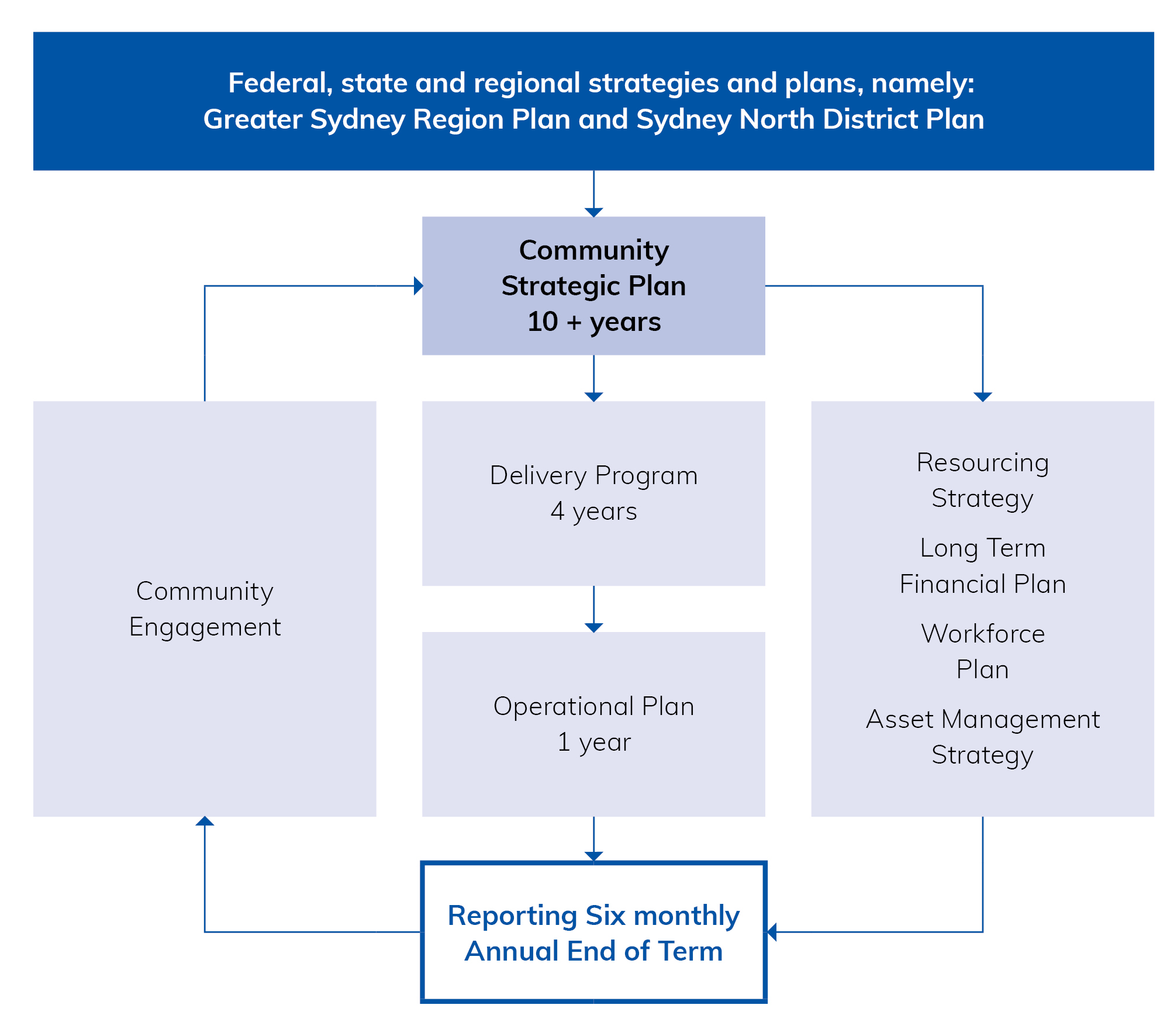 Diagram showing the relationship between the strategic document framework.